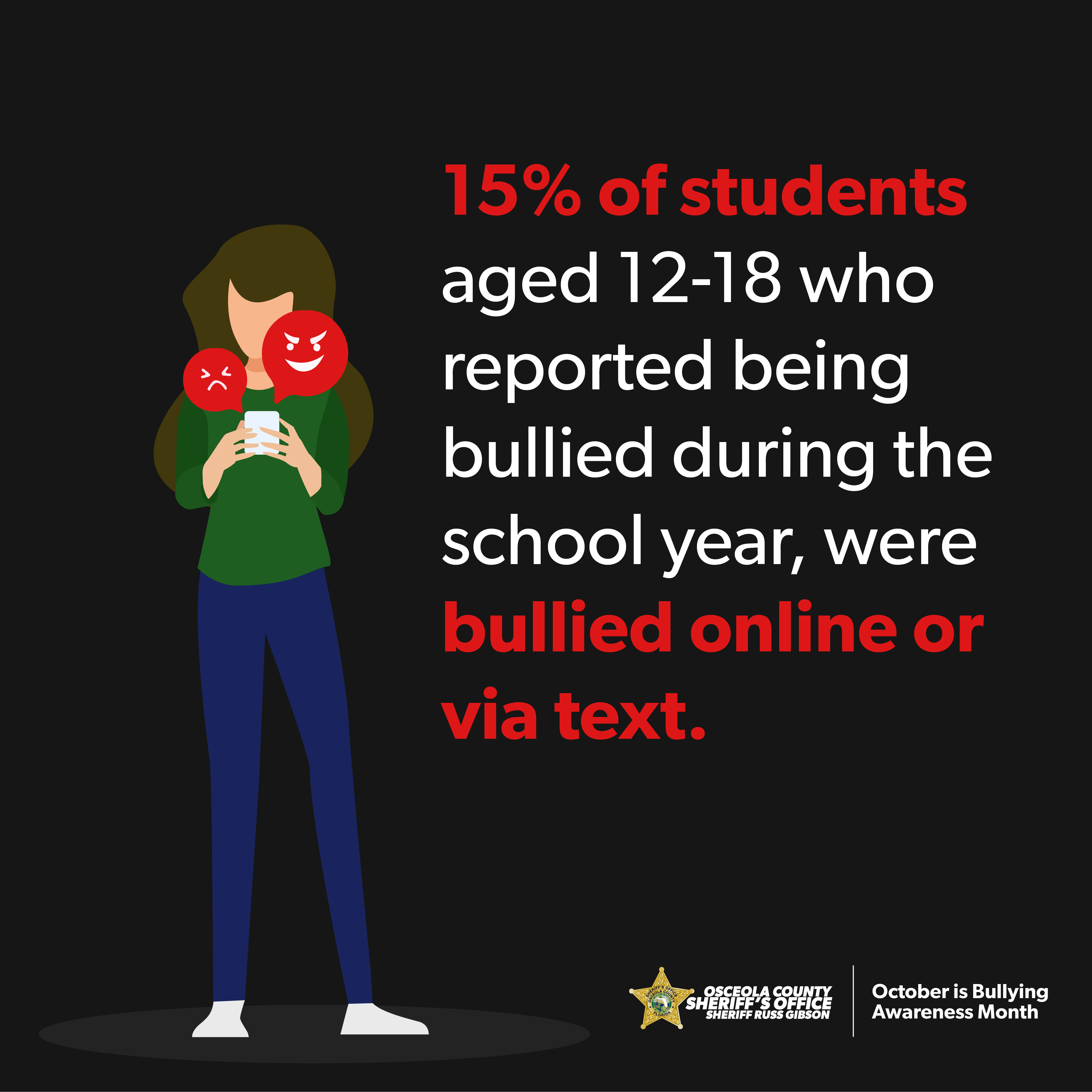 15% of students aged 12-18 who reported being bullied during the school year, were bullied online or via text.